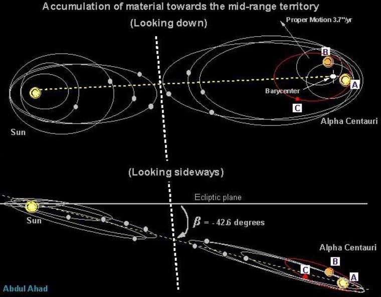 Alpha α Centauri = Alpha du Centaure = Rigil Kentaurus = Rigil Kentarus = Toliman = Bungula