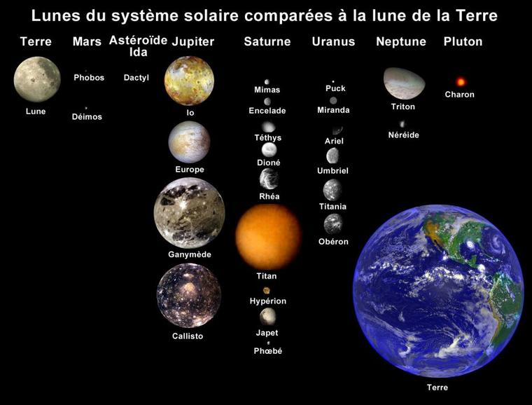Satellite naturel