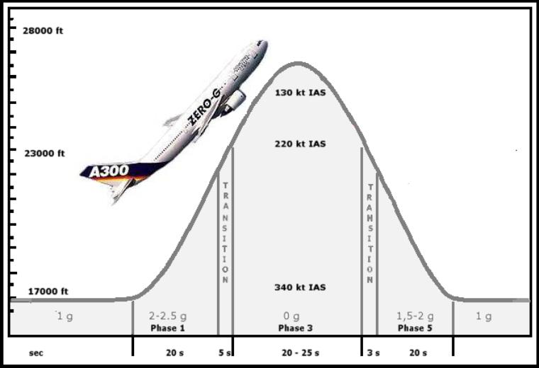 Vol parabolique