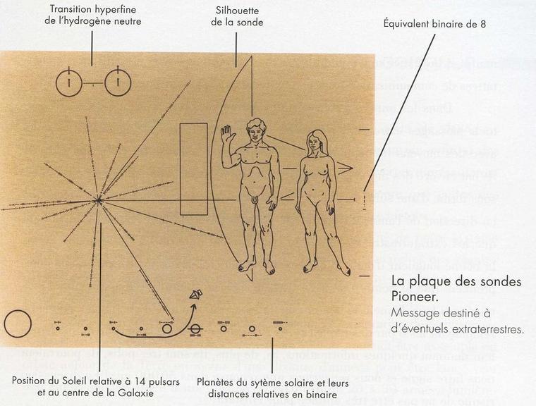 Message sur la plaque des sondes Pioneer