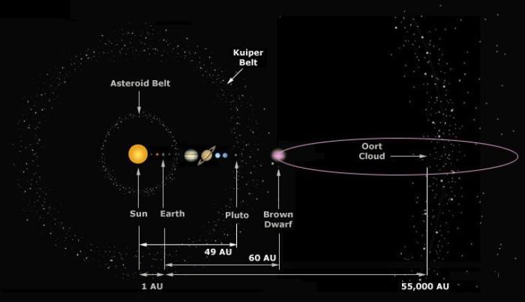 G1.9 la Naine brune = Planète X