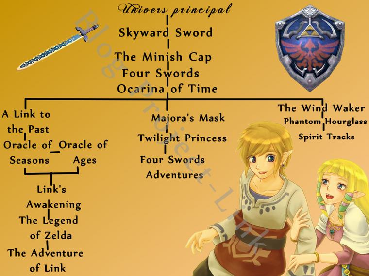Chronologie officielle