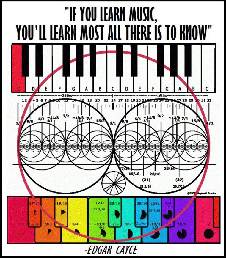 """If you learn music, you'll learn most all there is to know"" - Edgar Cacye"