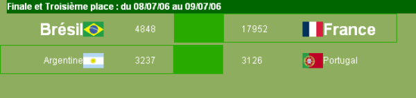 Résultats de la Virtual World Cup