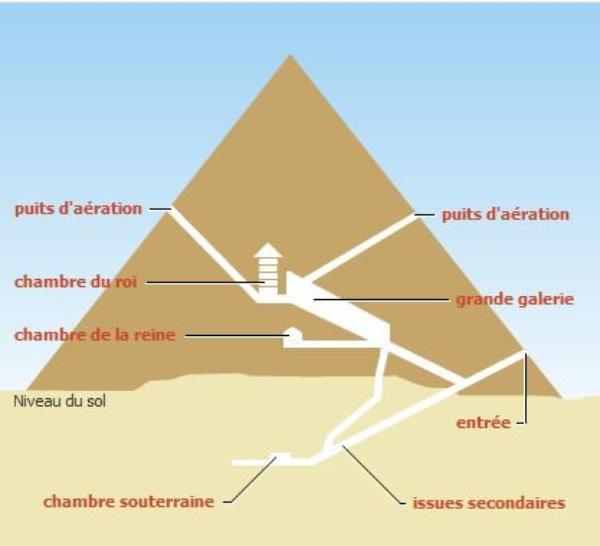 L 39 egypte antique partie 3 blog de ren7707 for Interieur pyramide