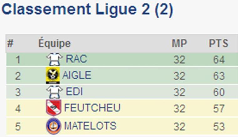 Sports : Racing de Bafoussam, Aigle royal de la Menoua et Eding Sport de la Lékié en Ligue 1