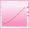 poids de grossesse