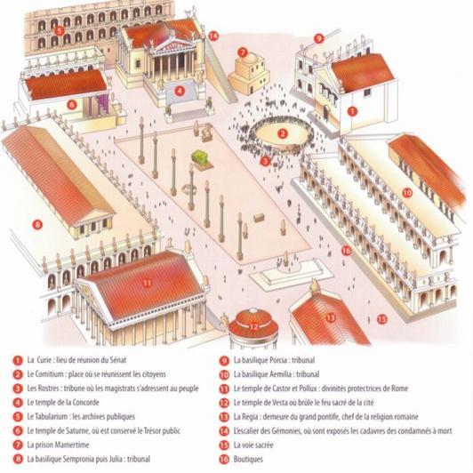 Vocabulaire - Histoire - Rome