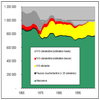 Nombre total de grossesses en France. En noir les grossesses menées à terme et en rouge les IVG.