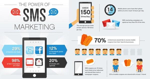 Bulk SMS Advertising in India - Bulk SMS Service Provider