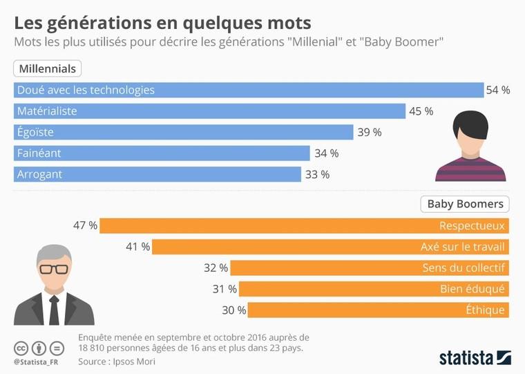 Infographie: Les générations en quelques mots