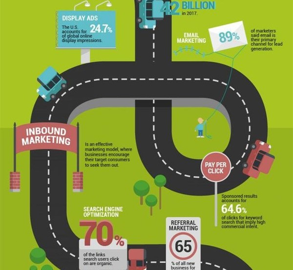 Infographic: Your Digital Marketing Road-Map - cupbord