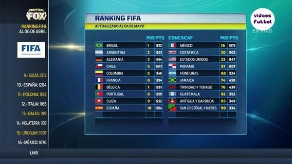 Ranking FIFA, Jerman Menggeser Peringkat Brasil Setelah Juara Piala Konfederasi