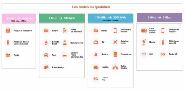 Les Appels Wi-Fi - Le déploiement de la 5G