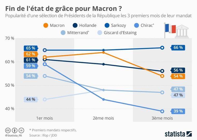 Infographie: Fin de l'état de grâce pour Macron ?