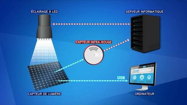 Lifi, l'Internet sans fil transmis par la lumière