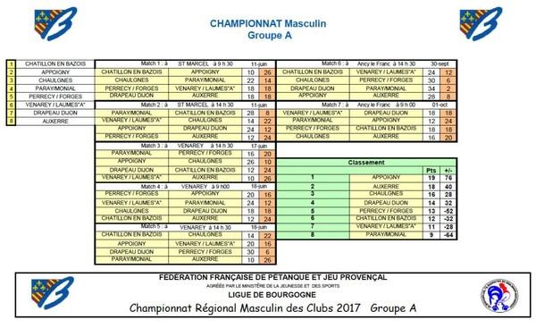 Résutats des finales du CRC qui s'est déroulé à ANCY LE FRANC.