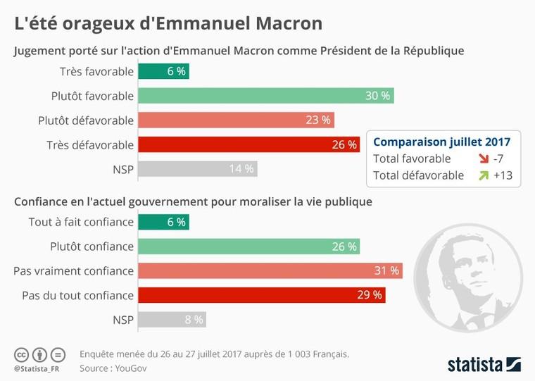 Infographie: L'été orageux d'Emmanuel Macron