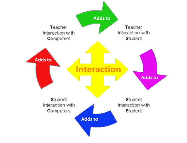 Retention and Faculty/Student Interaction in College: A Focus on Levels, Effects, and Causal Directions - Types of Student-Faculty Interactions, Differences by Student Gender-Race-Social Class and ...