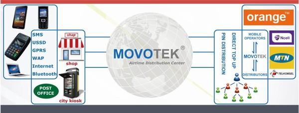 POS Terminal & Electronic Voucher Distribution - Movotek