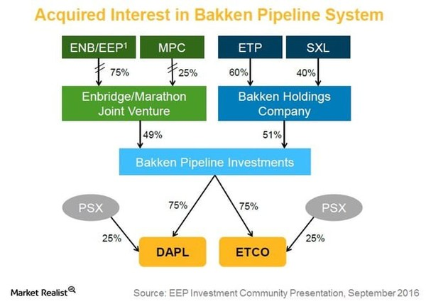 The Investors in the Dakota Access Pipeline