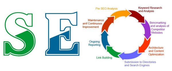 Can SEO Improve Your Business?