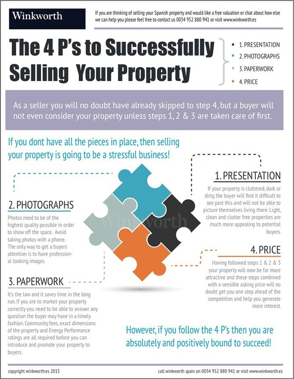 The 4 P's to Successfully Selling Your Property