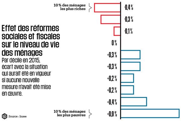 Inégalités: la politique de Hollande a bien eu un effet redistributif