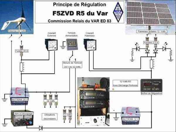 REF 83. Association des radioamateurs du var- Relais.