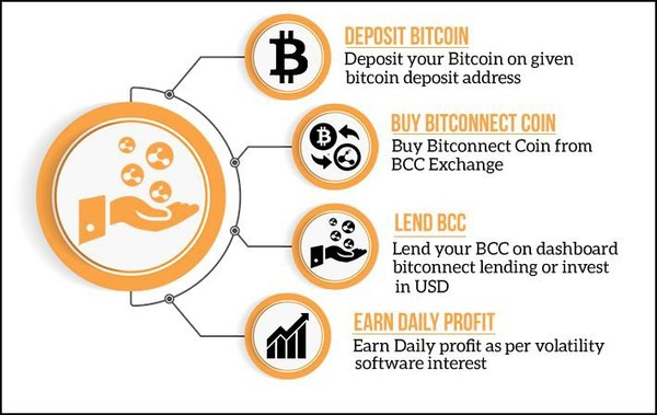 BitConnect Coin Lending Profits Interest