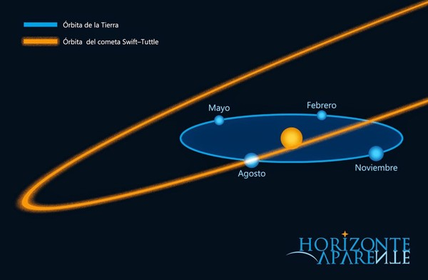 Documenterre: La Comète Swift-Tuttle : Un Risque Grave Et Imminent D'extermination Pour l'Humanité