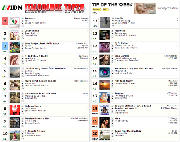 Numéro 15 du Top 20 IDN Natéole &Tony Jay Feat Jérôme Thévenot - Look At Me Right (Dj JPedroza Extended Remix Edit)