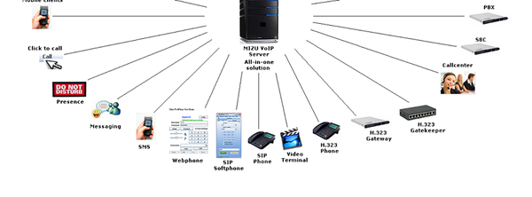 shovonss's blog - Page 33 - Voip Service & Solution ,VoipSwitch