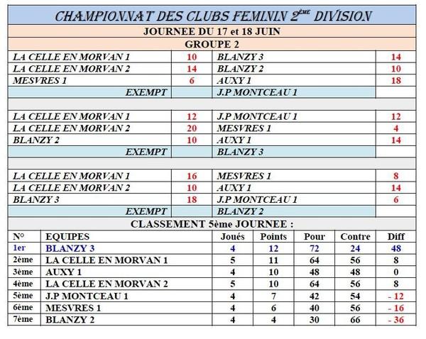 Résultats complet Championnat Club Féminines Seniors et Vétérans.