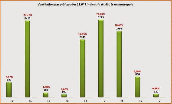 F4CZV : Approche statistique de la population radioamateur en France (seconde partie)
