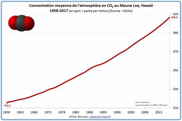 Quand Cousteau se plaignait : « On commence à me casser les oreilles avec cette histoire de CO2 »