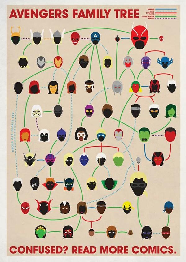 Avengers, X-Men, 4 Fantastiques – Les arbres généalogiques de l'univers MARVEL | Ufunk.net