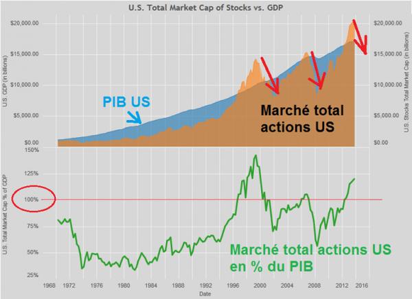Vers Une Correction Sévère De La Bourse : Les Spéculateurs Vont Plumer Les Naïfs Qui Croient Investir ... | ZEBUZZEO