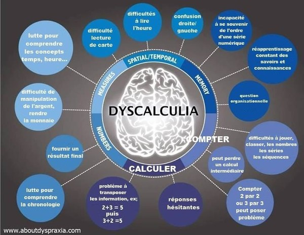 Dyscalcu-quoi ?