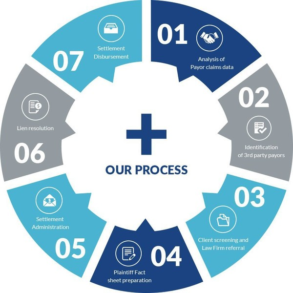 Process of Subrogation - TLS Recovery