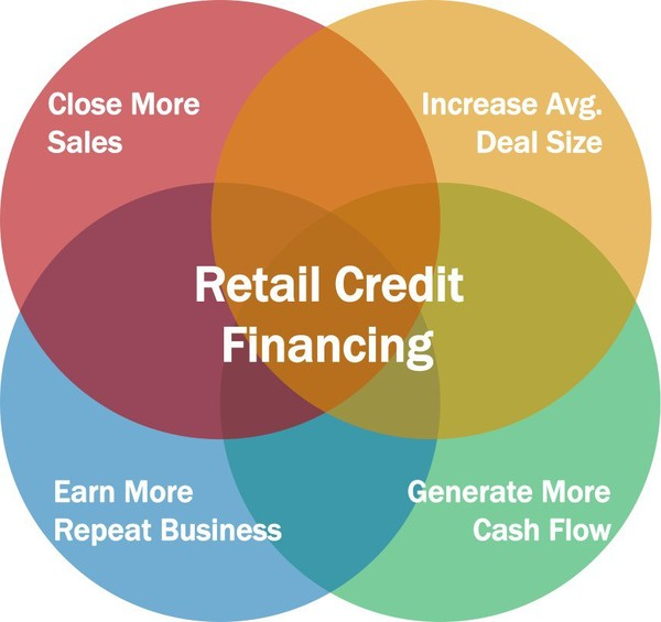 Importance of Retail Financing