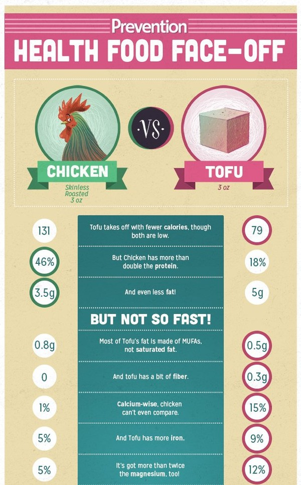 Which Is Healthier: Chicken or Tofu?