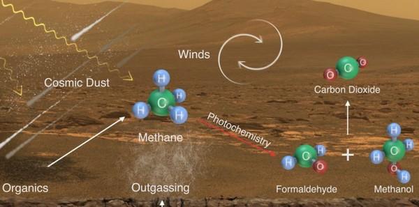 Curiosity n'a pas trouvé que du méthane sur Mars...