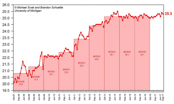 Average fuel economy down in August