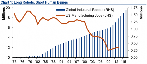 BANK OF AMERICA: 'Long Robots, Short Human Beings'